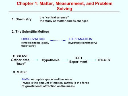 Chapter 1: Matter, Measurement, and Problem Solving 1. Chemistry the central science the study of matter and its changes 2. The Scientific Method OBSERVATIONEXPLANATION.