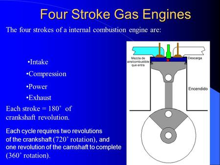 Four Stroke Gas Engines The four strokes of a internal combustion engine are: Intake Compression Power Exhaust Each cycle requires two revolutions of the.