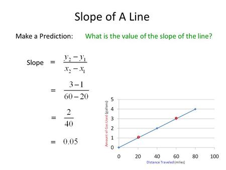 Slope of A Line Distance Traveled (miles) Amount of Gas Used (gallons) Make a Prediction:What is the value of the slope of the line? Slope.