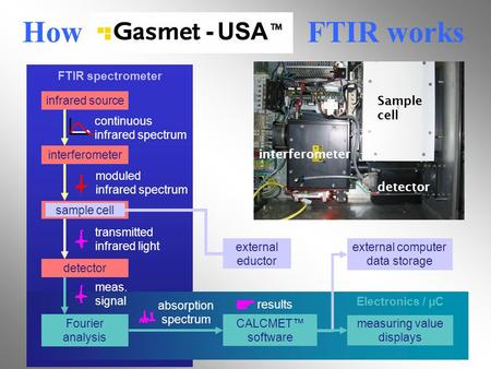 How FTIR works FTIR spectrometer Electronics / µC external computer data storage results moduled infrared spectrum meas. signal continuous infrared spectrum.