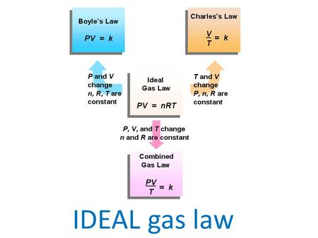 IDEAL gas law. Solve quantitative problems involving the relationships among the pressure, temperature, and volume of a gas using dimensional analysis.