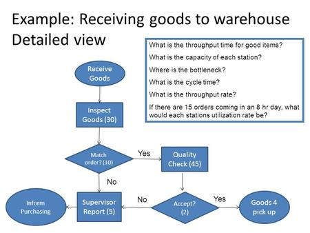 Example: Receiving goods to warehouse Detailed view Receive Goods Inspect Goods (30) Match order? (10) Supervisor Report (5) Quality Check (45) Accept?
