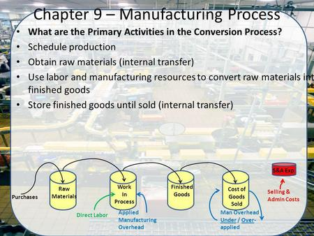 What are the Primary Activities in the Conversion Process? Schedule production Obtain raw materials (internal transfer) Use labor and manufacturing resources.