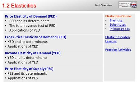 1.2 Elasticities Price Elasticity of Demand (PED)