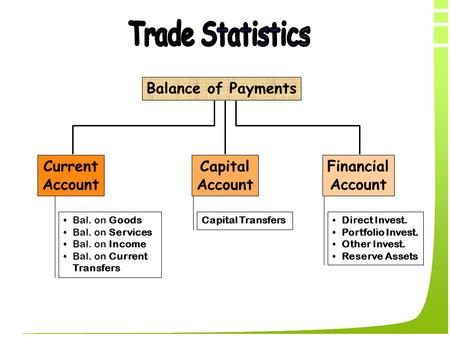 Balance of Payments Capital Account Current Account Financial Account Bal. on Goods Bal. on Services Bal. on Income Bal. on Current Transfers Capital Transfers.