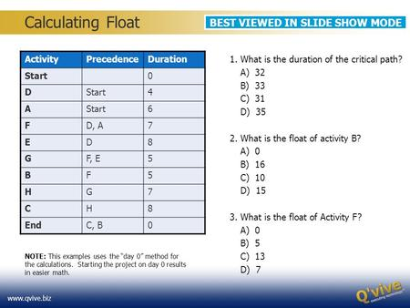 Www.qvive.biz Calculating Float ActivityPrecedenceDuration Start0 D 4 A 6 FD, A7 ED8 GF, E5 BF5 HG7 CH8 EndC, B0 1. What is the duration of the critical.