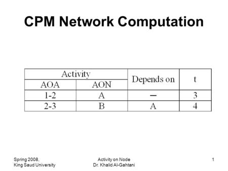 CPM Network Computation