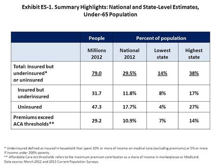 Exhibit ES-1. Summary Highlights: National and State-Level Estimates, Under-65 Population PeoplePercent of population Millions 2012 National 2012 Lowest.