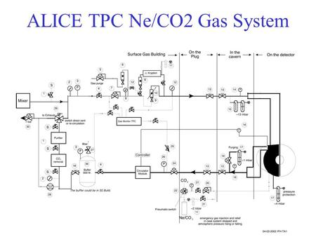 ALICE TPC Ne/CO2 Gas System. Mixing Rack CO 2 -Removal & (O 2,H 2 O)- Cleaning Rack.