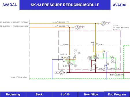 BeginningNext SlideBack End Program AVADAL 1 of 16 SK-13 PRESSURE REDUCING MODULE.