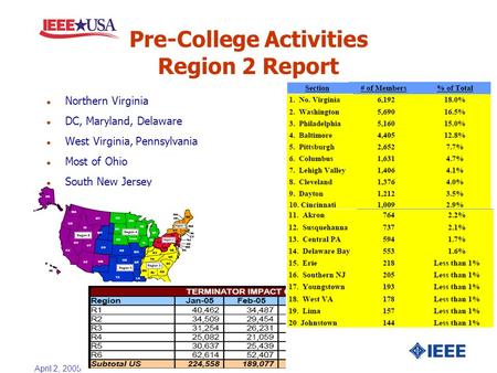 April 2, 2005 Pre-College Activities Region 2 Report l Northern Virginia l DC, Maryland, Delaware l West Virginia, Pennsylvania l Most of Ohio l South.