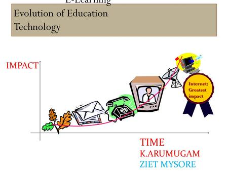 E-Learning Evolution of Education Technology TIME TIME K.ARUMUGAM ZIET MYSORE IMPACT Internet:Greatestimpact.