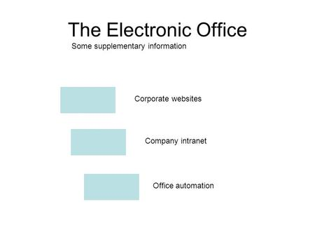 The Electronic Office Some supplementary information Corporate websites Office automation Company intranet.