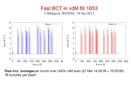 Fast BCT in vdM fill 1653 V.Balagura, BCNWG,18 Apr 2011 Raw data, averages per bunch over LHCb vdM scan (27 Mar 14:25:39 – 15:05:00). 76 bunches per beam.