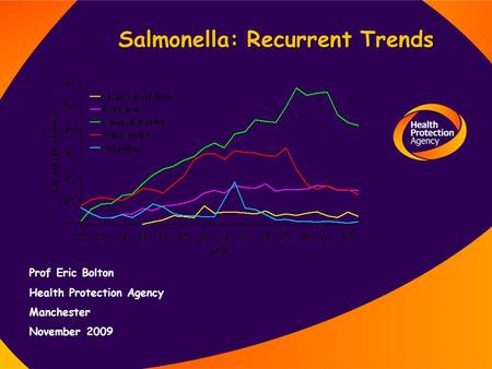 Salmonella: Recurrent Trends Prof Eric Bolton Health Protection Agency Manchester November 2009.