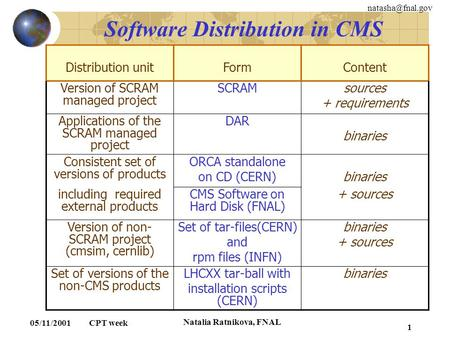 05/11/2001 CPT week Natalia Ratnikova, FNAL 1 Software Distribution in CMS Distribution unitFormContent Version of SCRAM managed project.