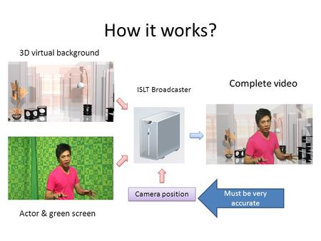 How it works? Actor & green screen 3D virtual background Complete video Camera position Must be very accurate ISLT Broadcaster.