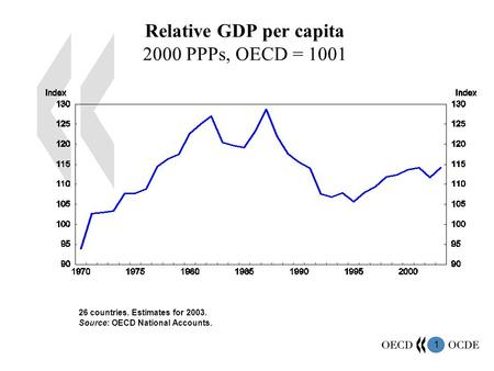 1 Relative GDP per capita 2000 PPPs, OECD = 1001 26 countries. Estimates for 2003. Source: OECD National Accounts.