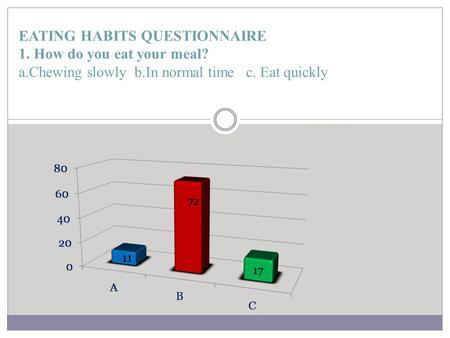 EATING HABITS QUESTIONNAIRE 1. How do you eat your meal? a.Chewing slowly b.In normal time c. Eat quickly.