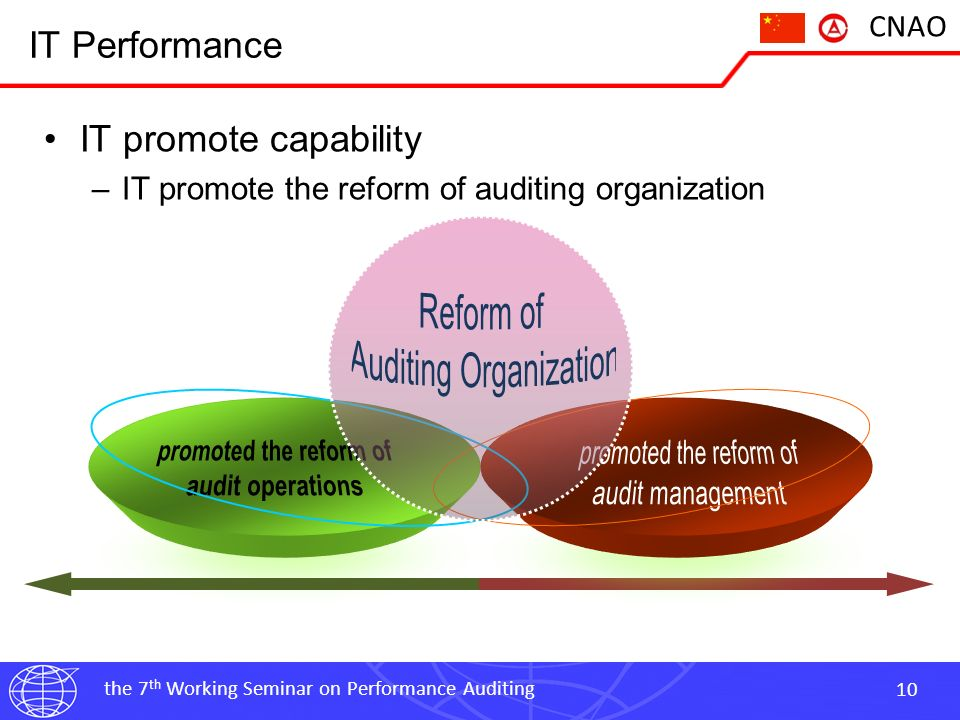 the 7 th Working Seminar on Performance Auditing 11 CNAO IT Performance IT assurance capability –Assurance for auditing IT organization and institutional construction budget Management tendering and bidding Unified leads Unified plan Unified organize >360 Management System & Technical Specification