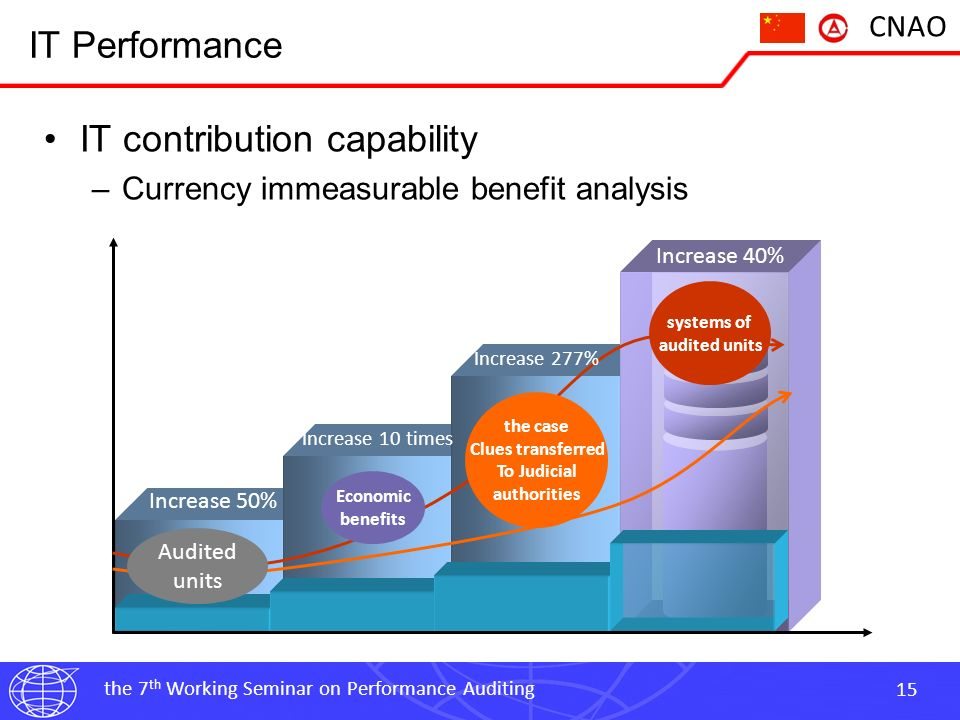 the 7 th Working Seminar on Performance Auditing 16 CNAO Content Introduction of Golden-Auditing Project IT Performance –IT support capability –IT promotion capability –IT assurance capability –IT contribution capability Auditing IT performance improvement plan