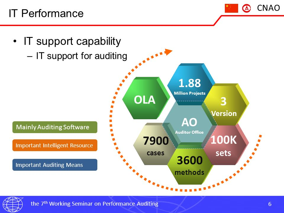 the 7 th Working Seminar on Performance Auditing 7 CNAO IT Performance IT support capability –IT support for management decision-making OA Office Automation Project Plan Project Deploy Process Guidance Result Gathering QA Office Automation Management Ability Support Level
