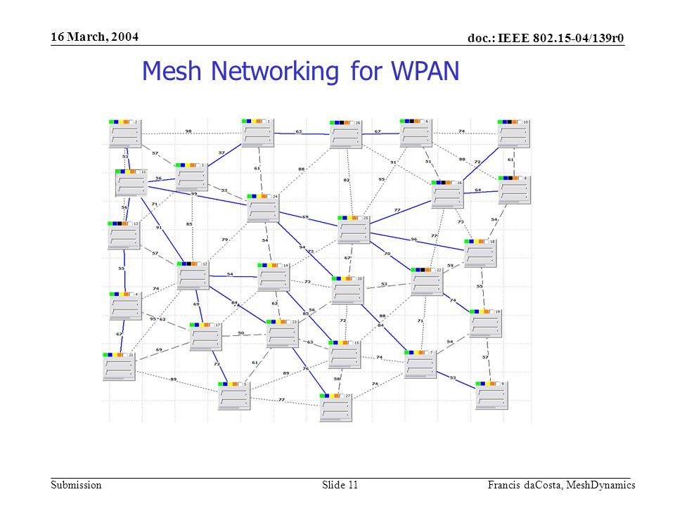 doc.: IEEE 802.15-04/139r0 Submission 16 March, 2004 Francis daCosta, MeshDynamicsSlide 12 Low Power Setting Alters Route