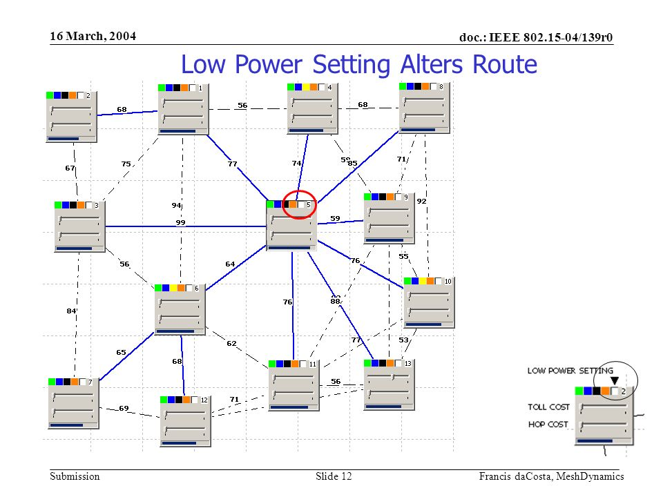 doc.: IEEE 802.15-04/139r0 Submission 16 March, 2004 Francis daCosta, MeshDynamicsSlide 13 Multi-hop paths to nodes further away Low Power Setting Alters Route