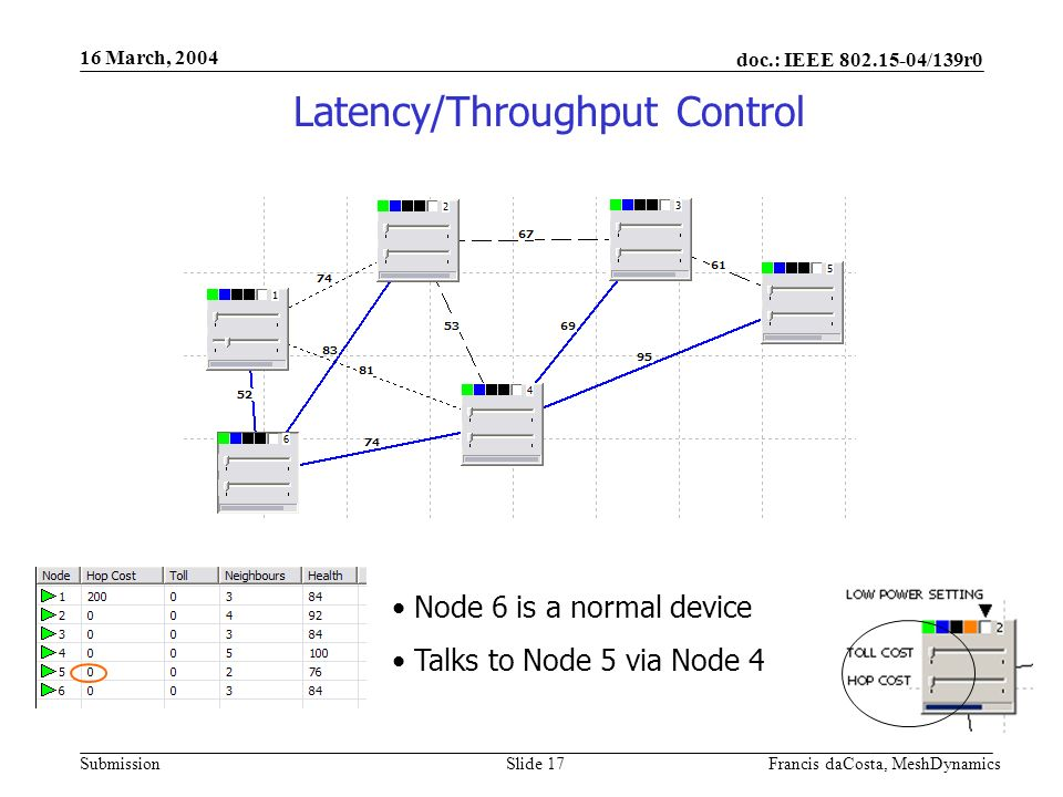 doc.: IEEE 802.15-04/139r0 Submission 16 March, 2004 Francis daCosta, MeshDynamicsSlide 18 Node 4 increases Toll Node 1 still talks via Node 4 Latency/Throughput Control