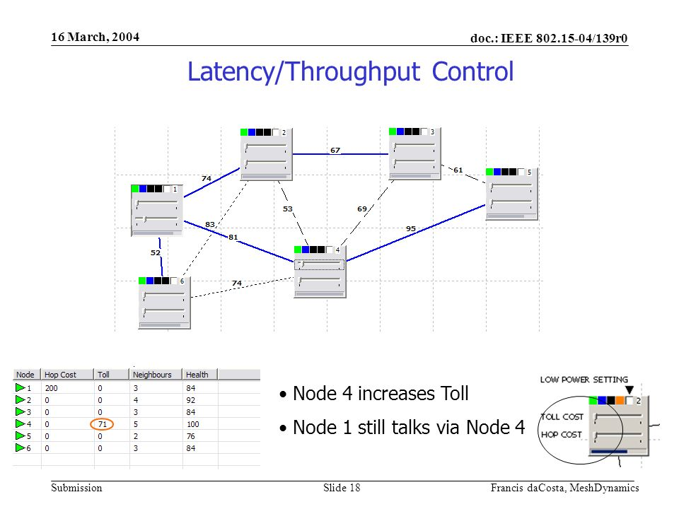 doc.: IEEE 802.15-04/139r0 Submission 16 March, 2004 Francis daCosta, MeshDynamicsSlide 19 Node 6 switches route Latency/Throughput Control