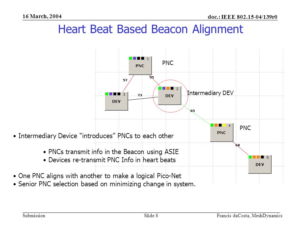 doc.: IEEE 802.15-04/139r0 Submission 16 March, 2004 Francis daCosta, MeshDynamicsSlide 9 Heart Beat Based Beacon Alignment Dependencies identified and drive alignment algorithms No shared devices Share #6 in common Share #3 in common Dependency graph from Heart Beats and ASIE in Beacon for New PNC beacon Alignment and CTA alignment.
