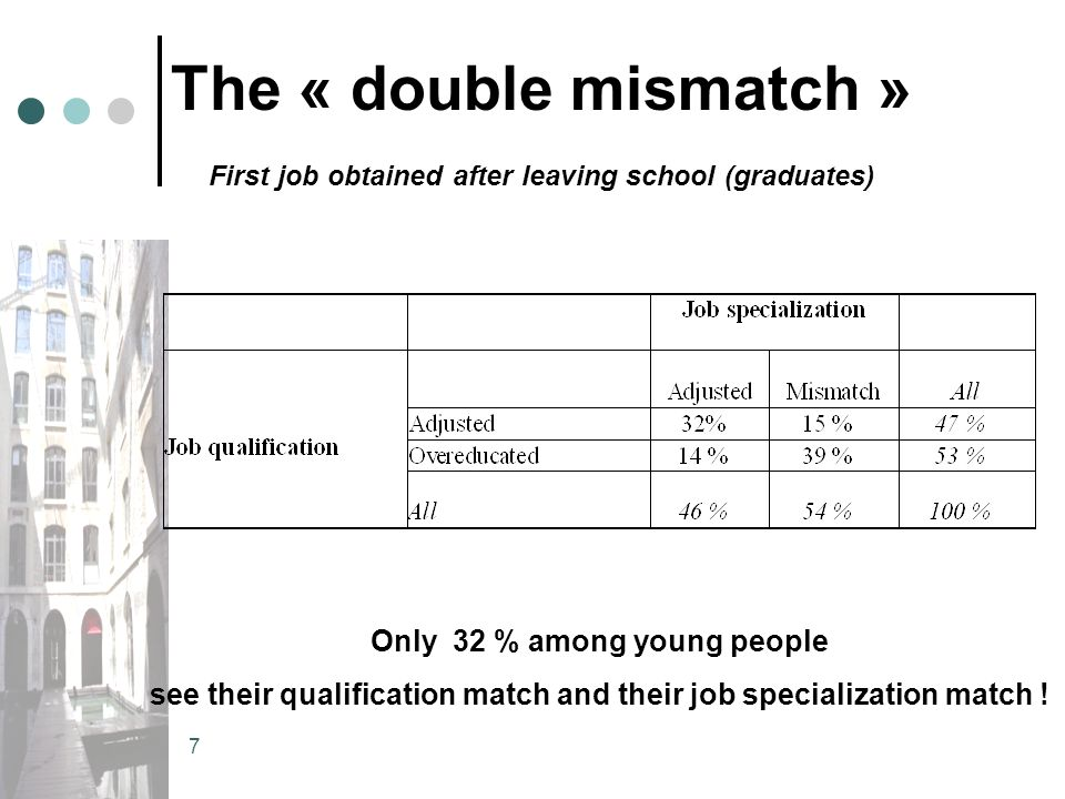 8 Match and mismatch, first job and five years later, (higher education graduates)