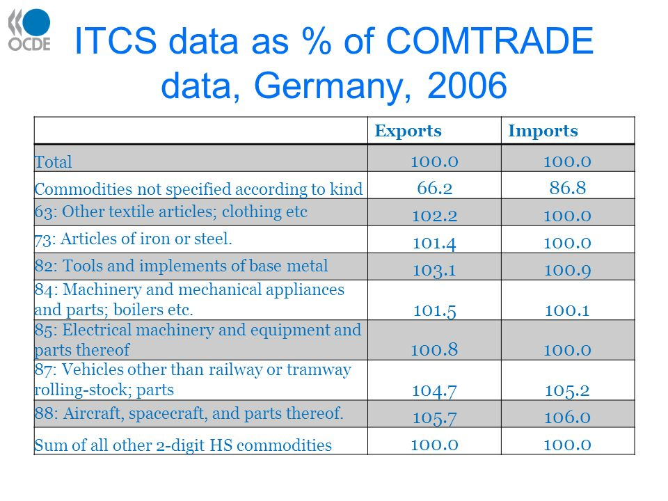 Possible solutions short-term –Re-exports: more information from countries, particularly for key I-O years (1995, 2000).