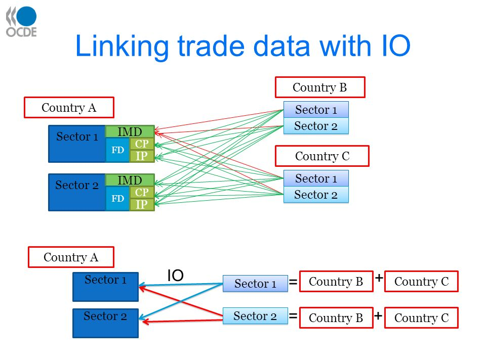 Trade in goods – Data issues Re-exports –Trade discrepancies: Classic case = China /HK/USA Un-allocated trade data –Possibly concentrated in certain industries and partners Trade in second-handed goods –Not linked to recent manufacturing production Scrap and waste products –Some identified by HS, others not (e.g.