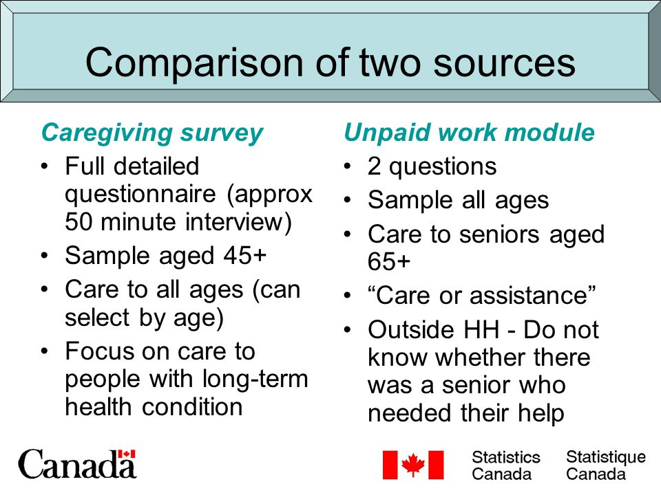 Detailed care of seniors information Time spent providing senior care Characteristics of care provider and receiver Relationship to care receiver Type of care provided Impacts of providing senior care Unmet care needs of seniors