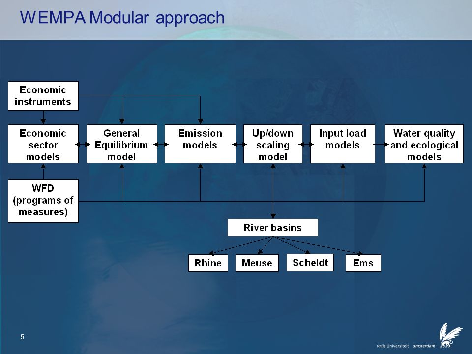 6 WEMPA Approach Modular approach Top-down modeling starting with economic model Use of existing knowledge –Models (AGE-SNI, DEAN from IVM, Substance flow model from RIZA/WL) –Data (NAMWA and National Accounts from CBS, abatement technologies from experts)