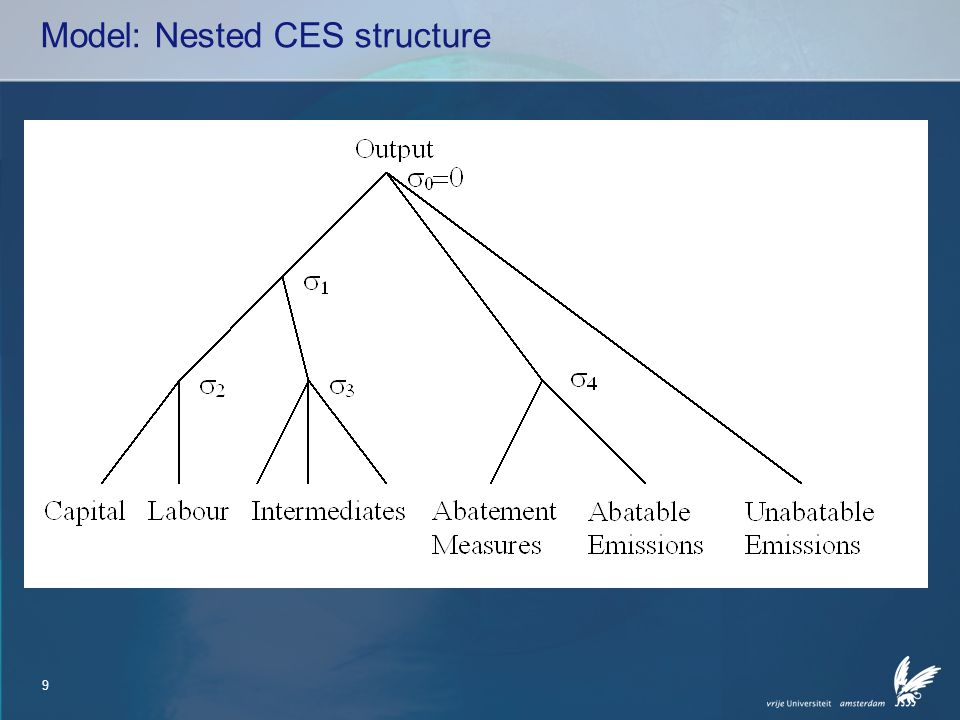 10 Model: economy Static AGE model with 27 production sectors Production structure: nested Constant Elasticity of Transformation/Substitution (CET/CES) Three consumers: private households (luxury and subsistent consumption), government, the Rest of the World Consumption structure: price and income elasticities given