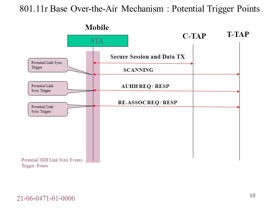 21-06-0471-01-0000 11 802.11r Pre-reservation Over-the-DS Mechanism : Potential Trigger Points Mobile C-TAP Secure Session and Data TX STA FT-ACTION REQ / RESP / CONF / ACK RE-ASSOC REQ / RESP Potential Link Sync Trigger Potential Link Sync Trigger Potential MIH Link Sync Events Trigger Points T-TAP SCANNING Potential Link Sync Trigger