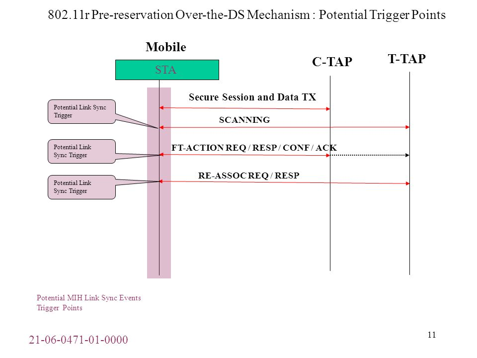 21-06-0471-01-0000 12 802.11r Pre-reservation Over-the-Air Mechanism : Potential Trigger Points Mobile C-TAP Secure Session and Data TX STA AUTH REQ / RESP / CONF / ACK RE-ASSOC REQ / RESP Potential Link Sync Trigger Potential Link Sync Trigger Potential MIH Link Sync Events Trigger Points T-TAP SCANNING Potential Link Sync Trigger