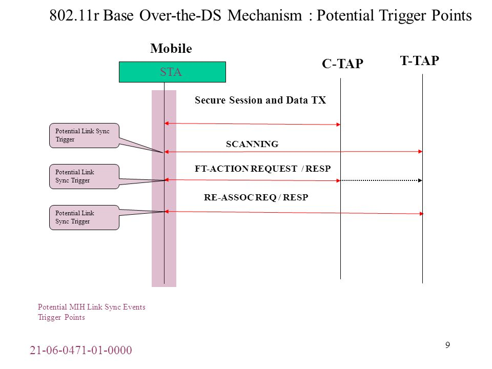 21-06-0471-01-0000 10 801.11r Base Over-the-Air Mechanism : Potential Trigger Points Mobile C-TAP Secure Session and Data TX STA AUHH REQ / RESP RE-ASSOC REQ / RESP Potential Link Sync Trigger Potential Link Sync Trigger Potential MIH Link Sync Events Trigger Points T-TAP SCANNING Potential Link Sync Trigger