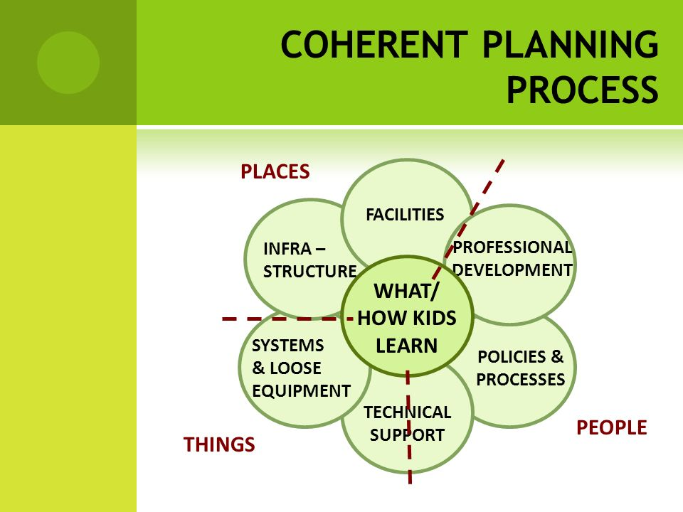 POLICIES & PROCESSES TECHNICAL SUPPORT SYSTEMS & LOOSE EQUIPMENT INFRA – STRUCTURE FACILITIES PROFESSIONAL DEVELOPMENT WHAT/ HOW KIDS LEARN WHAT/ HOW STUDENTS LEARN Is There A Vision Whose Vision Is It.