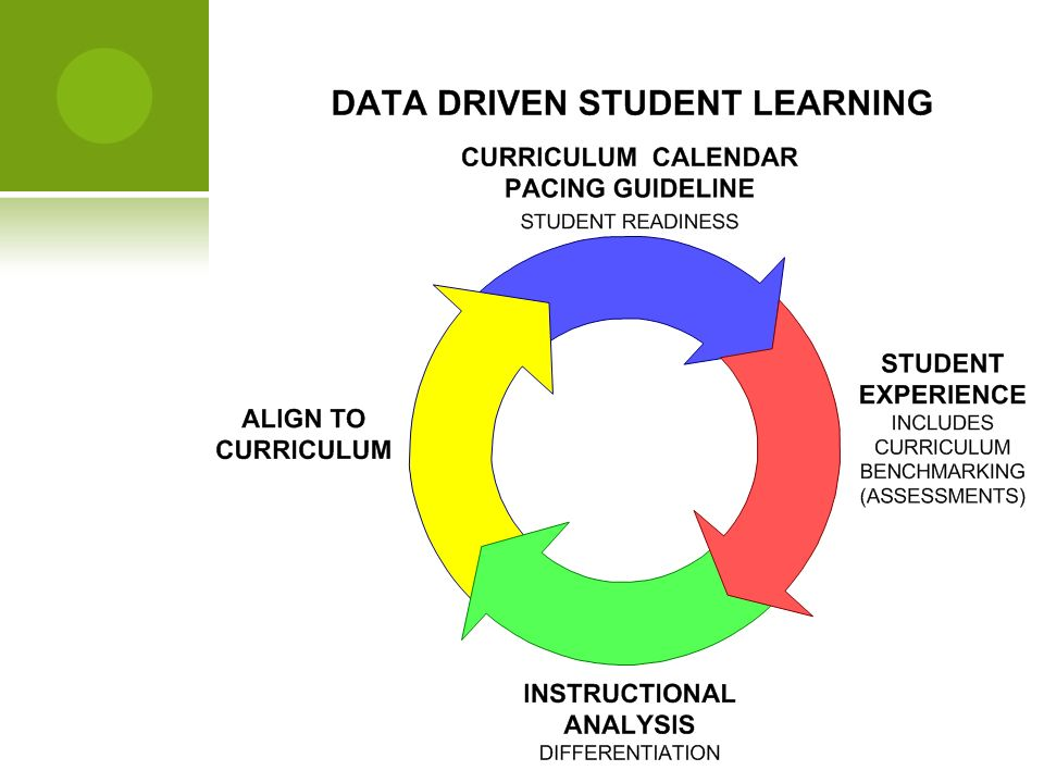 POLICIES & PROCESSES TECHNICAL SUPPORT SYSTEMS & LOOSE EQUIPMENT INFRA – STRUCTURE FACILITIES PROFESSIONAL DEVELOPMENT WHAT/ HOW KIDS LEARN PROFESSIONAL DEVELOPMENT Scope and Sequence Defined.