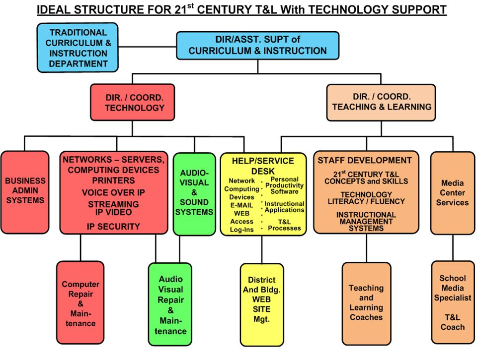 POLICIES & PROCESSES TECHNICAL SUPPORT SYSTEMS & LOOSE EQUIPMENT INFRA – STRUCTURE FACILITIES PROFESSIONAL DEVELOPMENT WHAT/ HOW KIDS LEARN TECHNICAL SUPPORT Tech Systems – Type & Quantity of Personnel Learning Coaches – Type & Quantity of Personnel ITIL Service Desk ITIL Processes (Information Technology Infrastructure Library) Servers and Apps