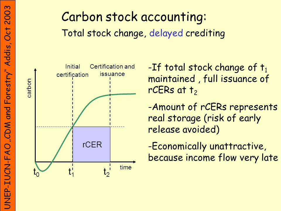 UNEP-IUCN-FAO CDM and Forestry Addis, Oct 2003 Crediting period Three options 1)Maximum of [Y] years, renewal of at most [X] times If original baseline still valid, starts with project activity Not beyond 31st December 2003 2)See above OR [A maximum of] [5] [X] years 3)A maximum of [5] [X] years In forestry environmental and socio-economic benefits are expected to be larger for longer crediting periods Investor interests/investor security ?