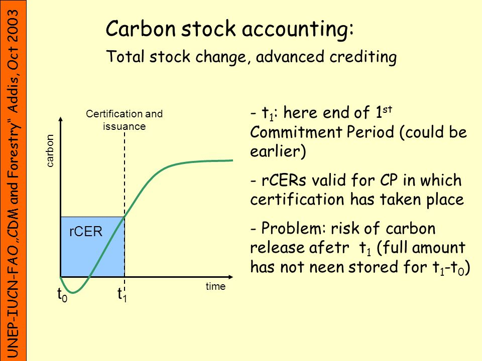 rCER UNEP-IUCN-FAO CDM and Forestry Addis, Oct 2003 t0t0 t1t1 Certification and issuance time carbon - t 1 : here end of 1 st Commitment Period (could be earlier) - rCERs valid for CP in which certification has taken place - If release after t 1, but amount of rCERs represent sequestration in t 1 -t 0 - Economically unattractive Carbon stock accounting: Average stock change, advanced crediting