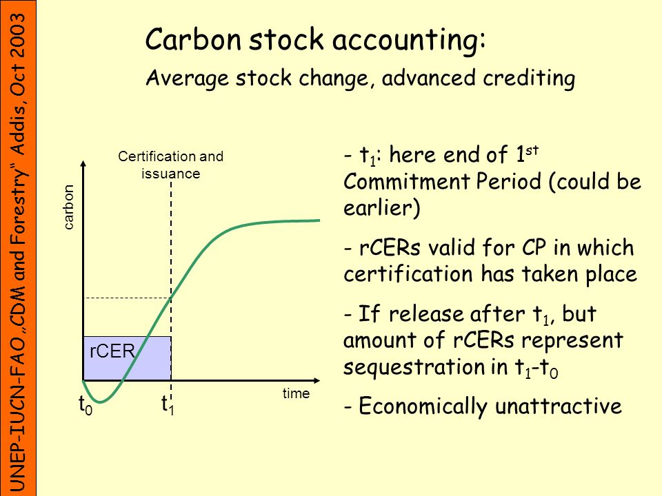 UNEP-IUCN-FAO CDM and Forestry Addis, Oct 2003 time -If total stock change of t 1 maintained, full issuance of rCERs at t 2 -Amount of rCERs represents real storage (risk of early release avoided) -Economically unattractive, because income flow very late Carbon stock accounting: Total stock change, delayed crediting t0t0 t1t1 Initial certification carbon t2t2 rCER Certification and issuance