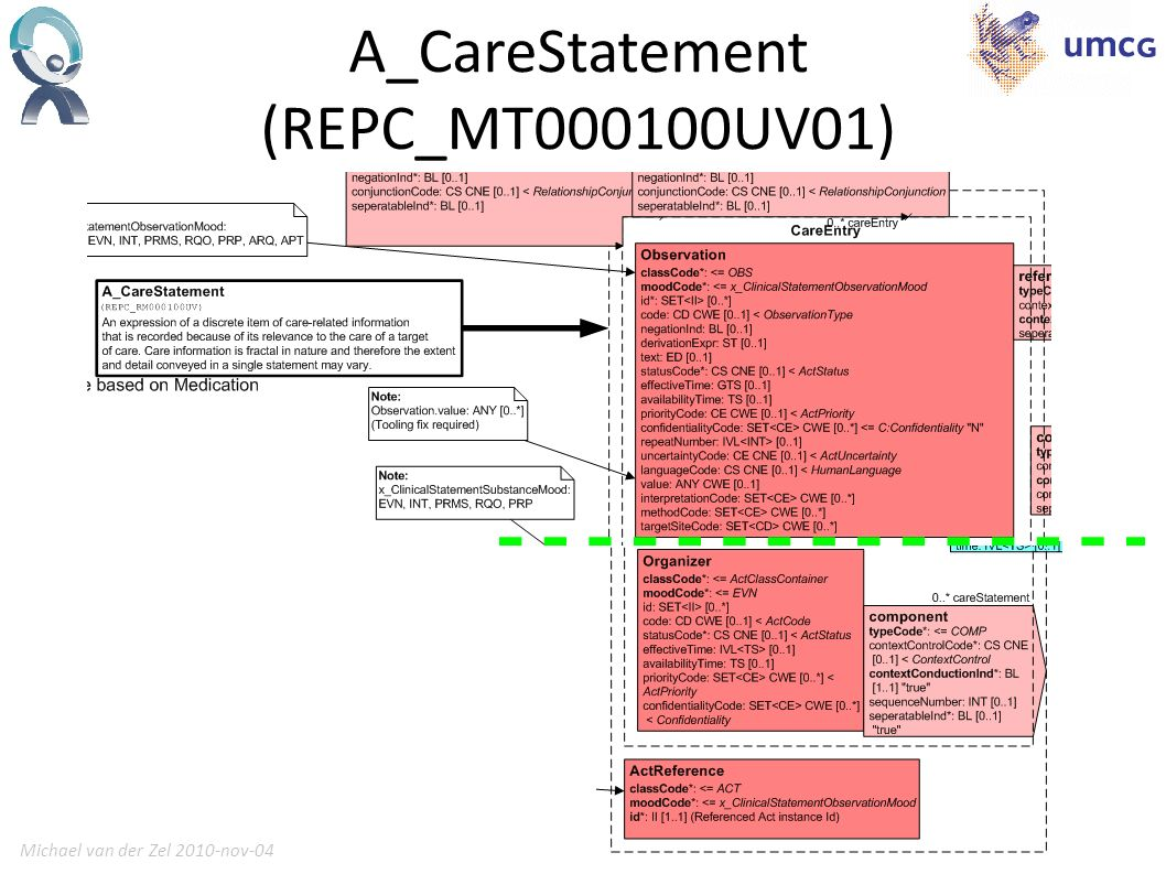 Michael van der Zel 2010-nov-0413 Database Actually a CDR CRUD ervice Can store instances of CareStatement and check it against a Template A Template is also an instance of CareStatement Hybrid XML / RDBMS Database