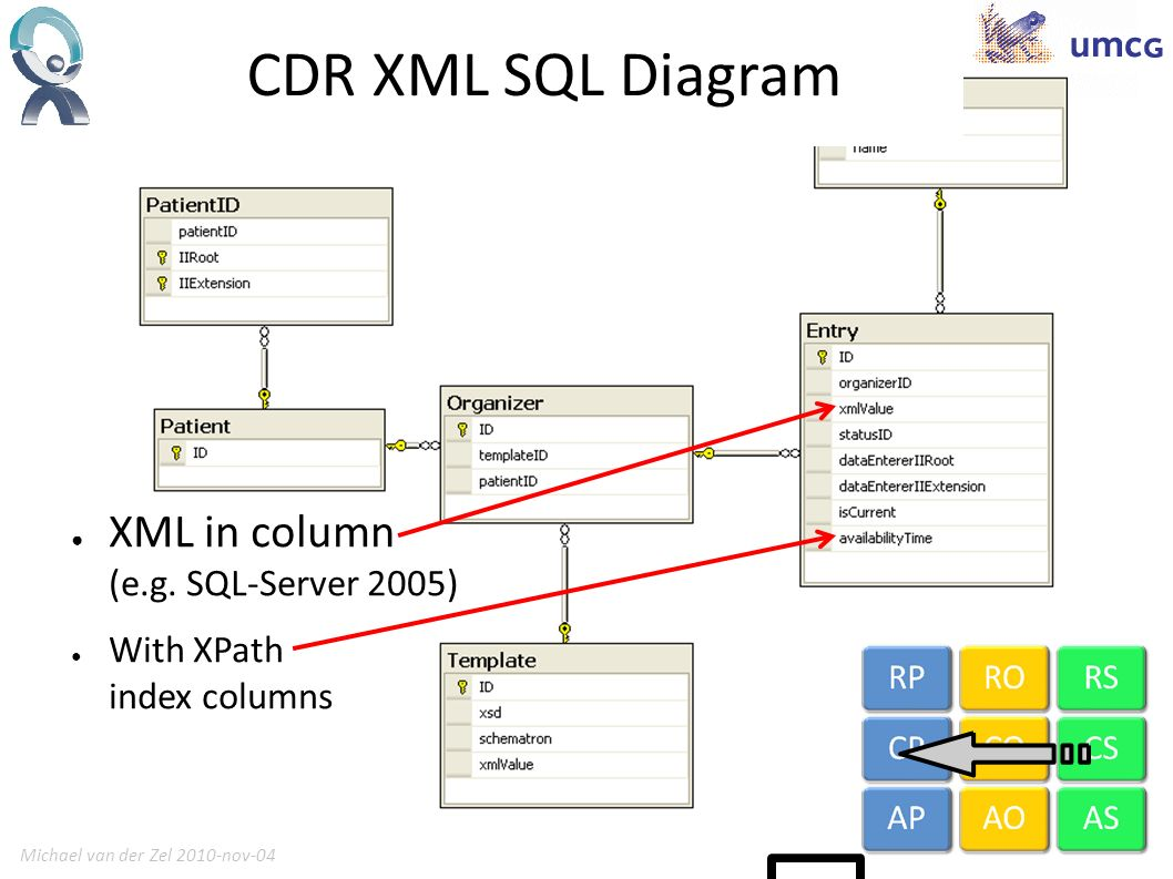 Michael van der Zel 2010-nov-0415 Detailed Clinical Models Back to the MDA Leaf Form Sections (like Smoking) will be defined by Detailed Clinical Models Mapping from DCM Information Model to HL7 v3 Care Statement Actually I will define the form similar to DCM s