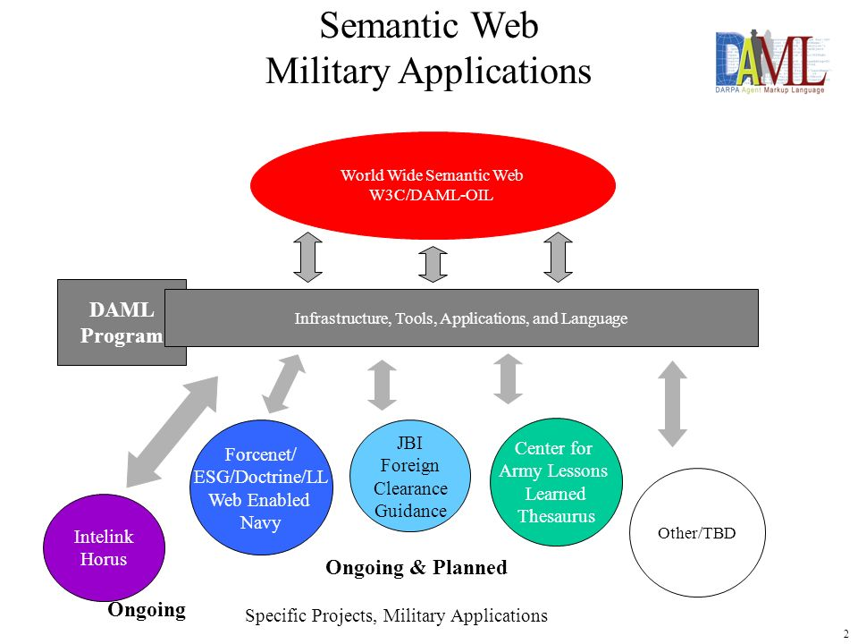 3 Semantic Web for the Military User Meetings SWMU II – Nov 12/13 2001 Agenda Attendees Approach Outcome – Working Session Results Joint SWMU/GMUG/EEE Meeting March 25-27, 2002 Background Rationale for Joint Meeting Objectives Approach/Agenda