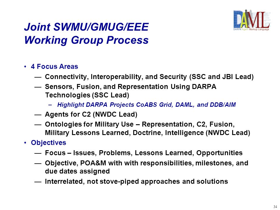 35 Joint SWMU/GMUG/EEE Overall Process Objectives Kickoff Sensors, Fusion, and Representation Agents In Command and Control Ontologies For Military Use Interim Briefing Objectives Kickoff Sensors, Fusion, and Representation Agents In Command and Control Ontologies For Military Use Interim Briefing Objectives Kickoff Sensors, Fusion, and Representation Agents In Command and Control Ontologies For Military Use Interim Briefing Objectives & User Review Sensors, Fusion, and Representation Agents In Command and Control Ontologies For Military Use Interim Briefing* Working Groups Final Briefs, Sponsor Closeout Connectivity… Sensors, … Agents in … Ontologies … Plenary Connectivity, Interoperability, &Security *Cross-Pollination Opportunity